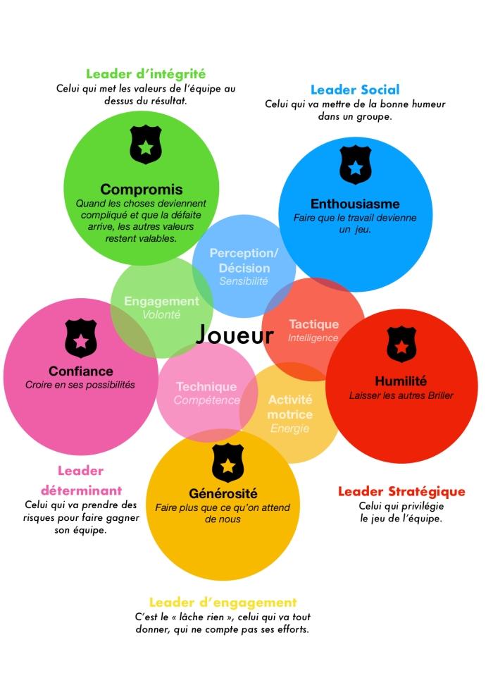 5 valeurs 5 leaders