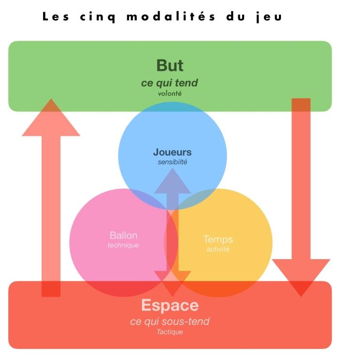 les 5 modalités du jeu